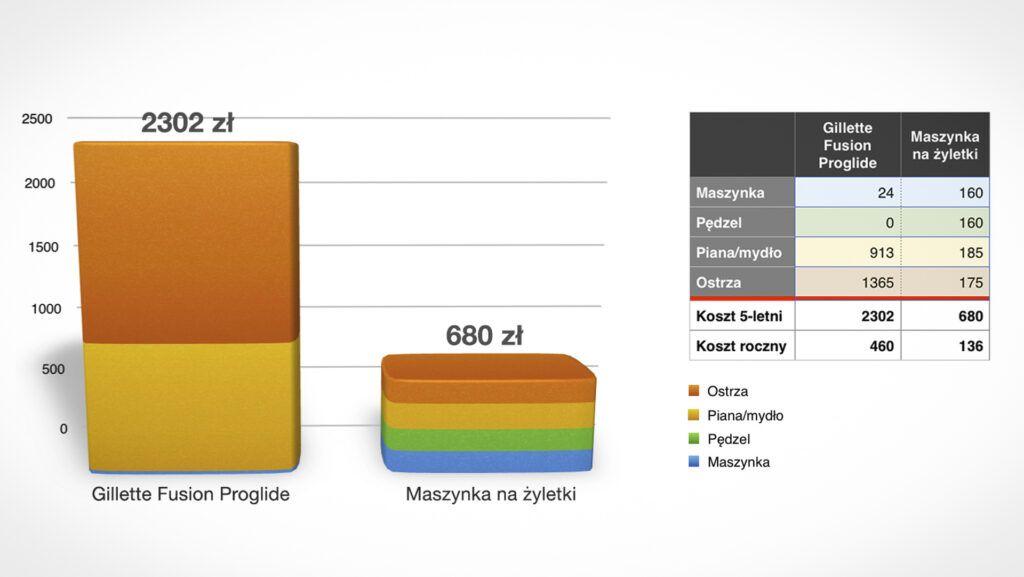 Koszty golenia - porównanie